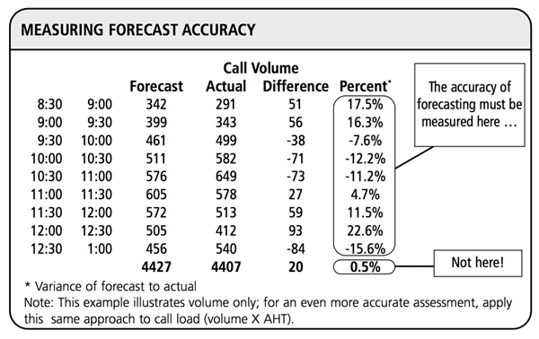 Measuring Forecast Accuracy Table