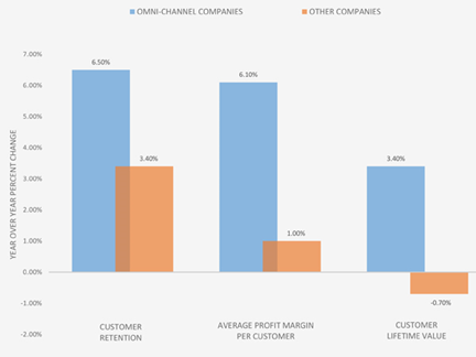 omni-channel growth